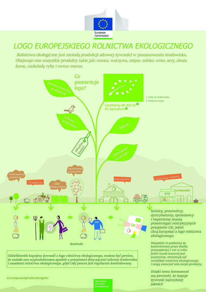 infografika_rolnictwo_ekologiczne_pewność kopia