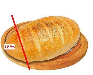 chleb do podziału