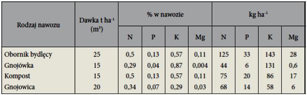 tabela 2. Przybliżone zawartości N,P,K, Mg w nawozach naturalnych.
